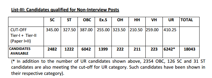 SSC CGL Tier 2 Cut off for non interview Posts